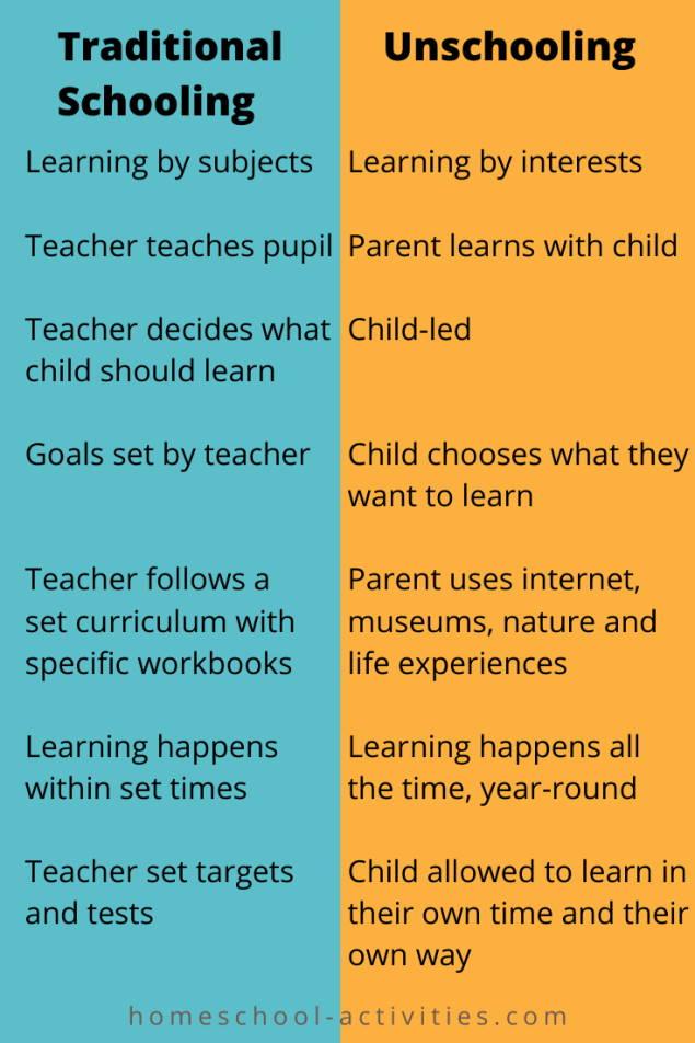 Traditional schooling versus unschooling