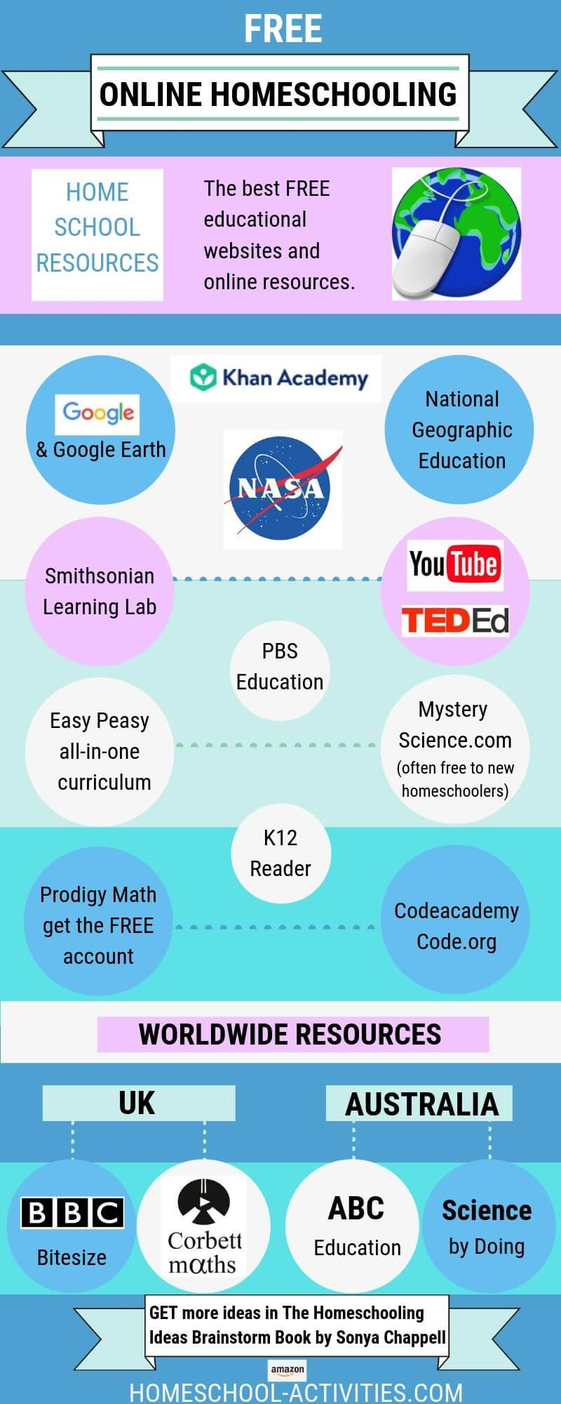 Online homeschooling resources