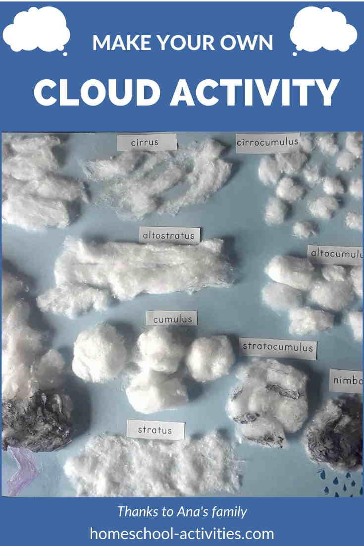 Clouds activity