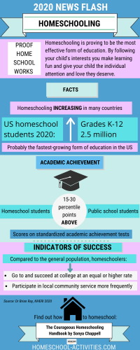 Home school research, statistics and facts.
