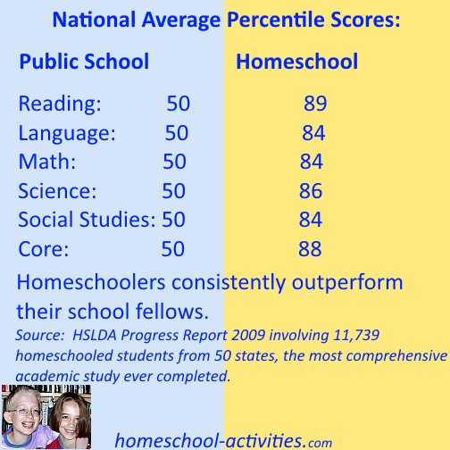 HSLDA Progress Report 2009 proving that homeschoolers outperform public school children
