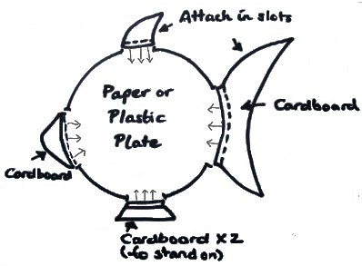 diagram of how to make a fish