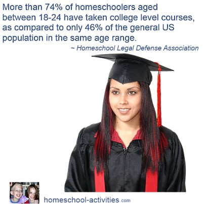 Numbers of homeschoolers entering college