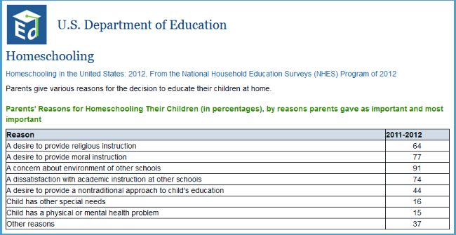 US Department for Education statistics
