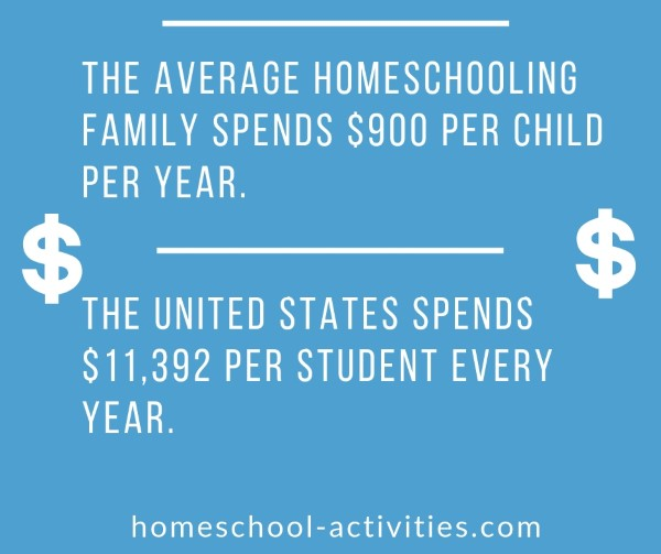 Costs of homeschooling.