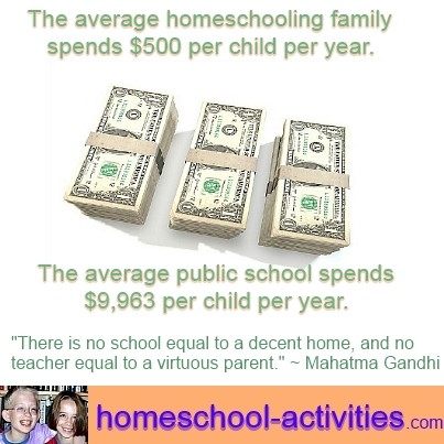 homeschool costs