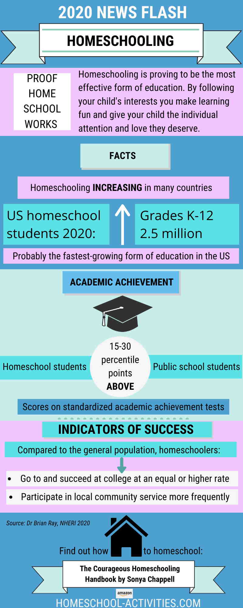 Latest homeschooling statistics and research